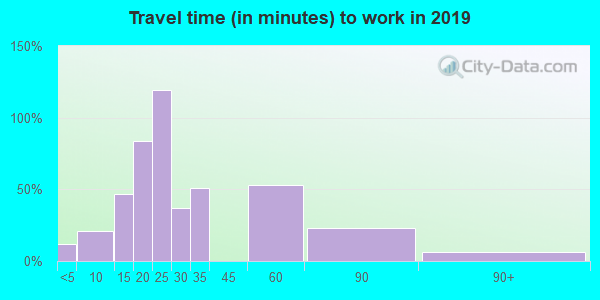 47597 zip code travel time to work (commute)