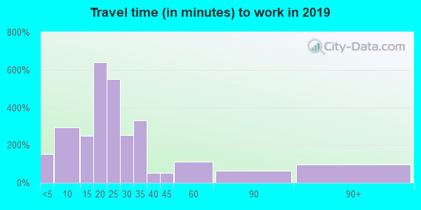 47610 zip code travel time to work (commute)