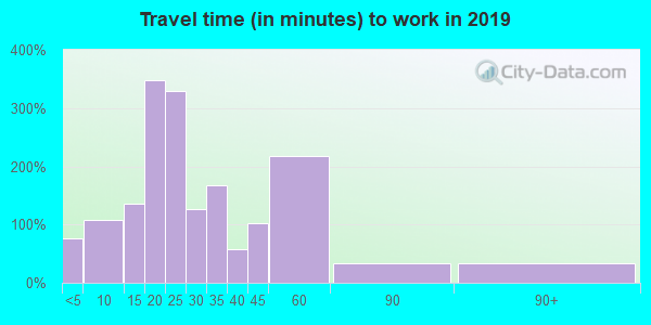 47665 zip code travel time to work (commute)