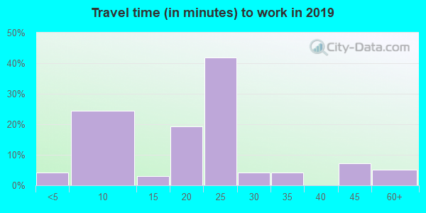 47683 zip code travel time to work (commute)