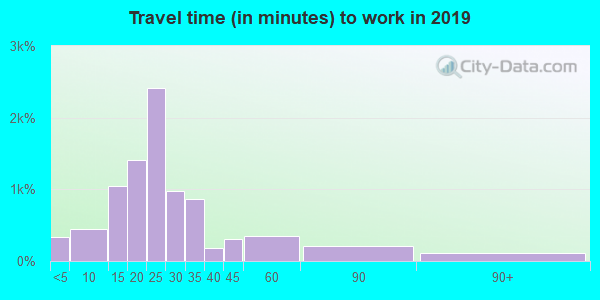 47725 zip code travel time to work (commute)