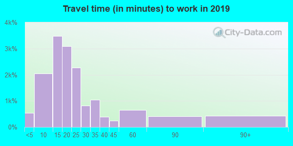 Travel time to work (commute) in zip code 47802