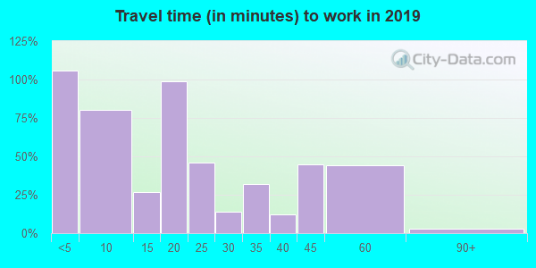 47862 zip code travel time to work (commute)