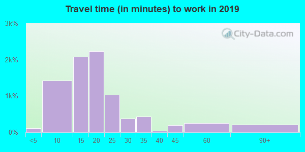 47904 zip code travel time to work (commute)