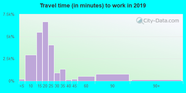 47909 zip code travel time to work (commute)