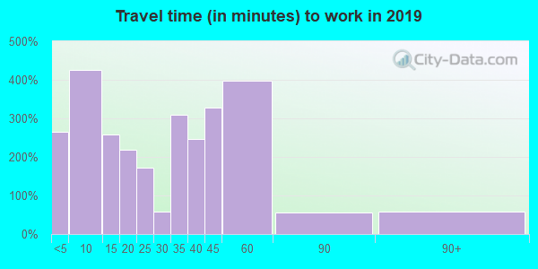 47918 zip code travel time to work (commute)