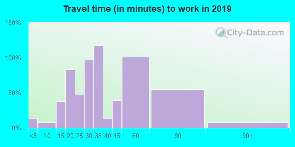 47926 zip code travel time to work (commute)