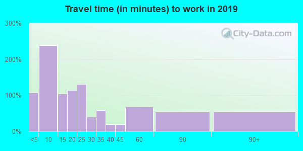 47951 zip code travel time to work (commute)
