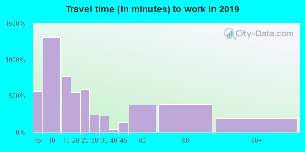 47978 zip code travel time to work (commute)