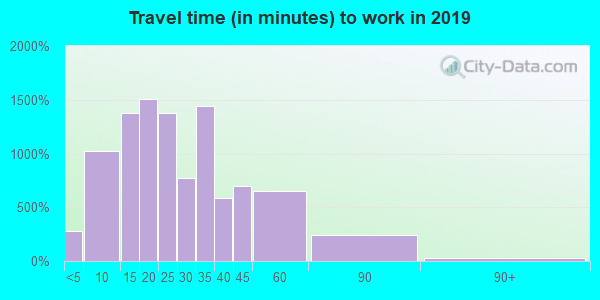 48009 zip code travel time to work (commute)