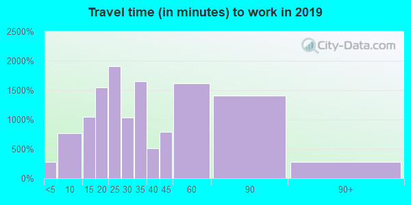48045 zip code travel time to work (commute)