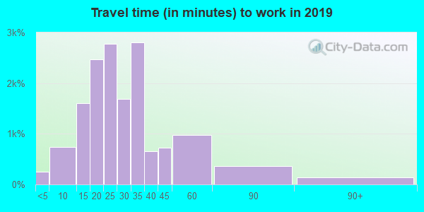 48067 zip code travel time to work (commute)