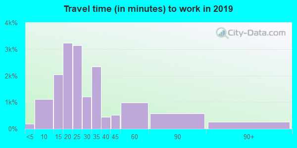 48071 zip code travel time to work (commute)