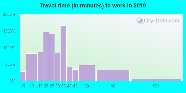 48072 zip code travel time to work (commute)