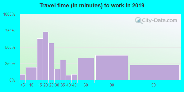 48074 zip code travel time to work (commute)