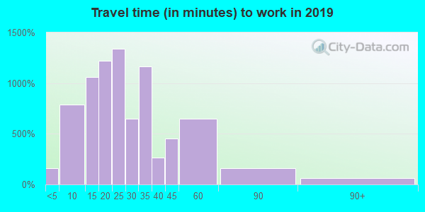 48084 zip code travel time to work (commute)