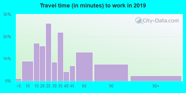 48089 zip code travel time to work (commute)