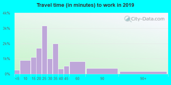 48091 zip code travel time to work (commute)