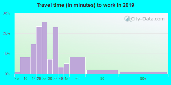 48092 zip code travel time to work (commute)