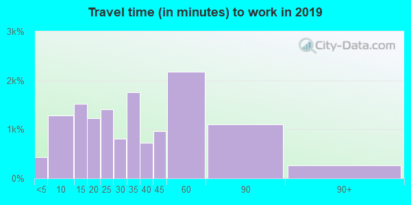 48116 zip code travel time to work (commute)