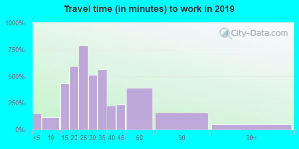 48117 zip code travel time to work (commute)