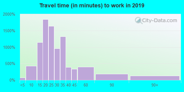 48125 zip code travel time to work (commute)