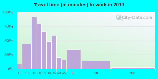 48128 zip code travel time to work (commute)
