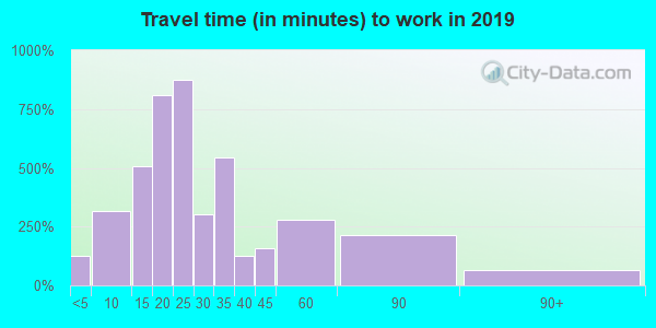 48144 zip code travel time to work (commute)
