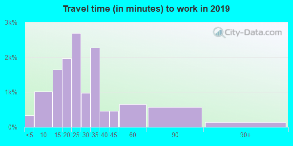 48174 zip code travel time to work (commute)