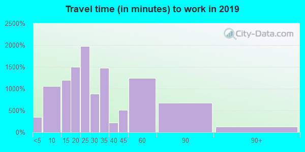 48176 zip code travel time to work (commute)