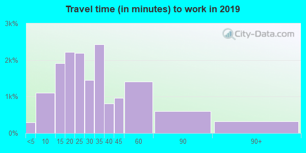 48186 zip code travel time to work (commute)