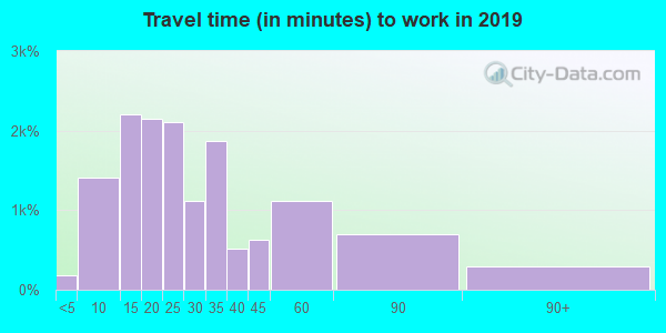 48195 zip code travel time to work (commute)
