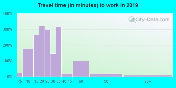 48211 zip code travel time to work (commute)