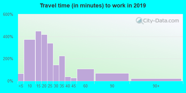 48216 zip code travel time to work (commute)
