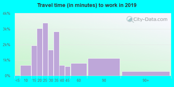 48219 zip code travel time to work (commute)