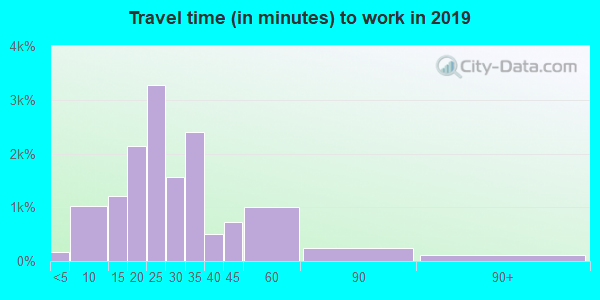 48220 zip code travel time to work (commute)