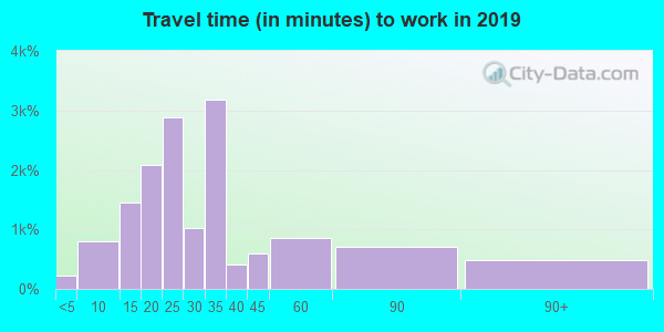 48224 zip code travel time to work (commute)