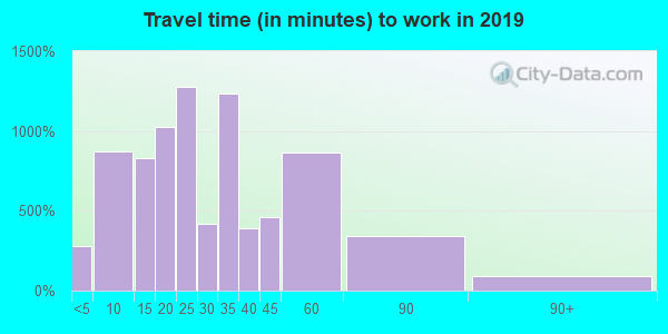 48230 zip code travel time to work (commute)