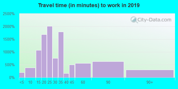 48234 zip code travel time to work (commute)