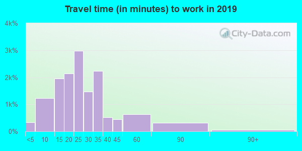 48237 zip code travel time to work (commute)