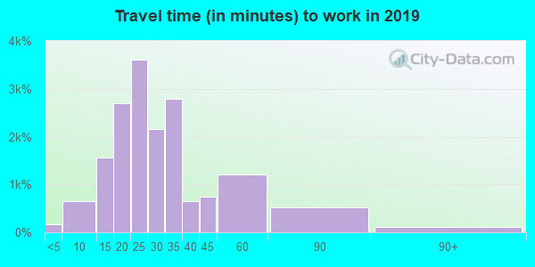 48239 zip code travel time to work (commute)