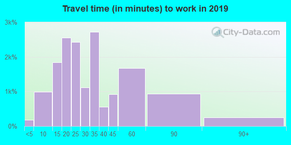 48313 zip code travel time to work (commute)