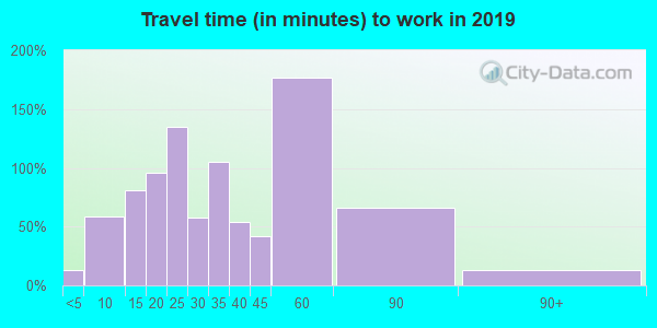 48370 zip code travel time to work (commute)