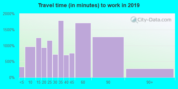 48371 zip code travel time to work (commute)