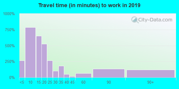 48413 zip code travel time to work (commute)