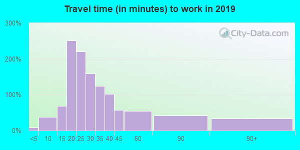 48417 zip code travel time to work (commute)
