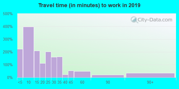 48441 zip code travel time to work (commute)