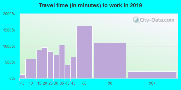48442 zip code travel time to work (commute)