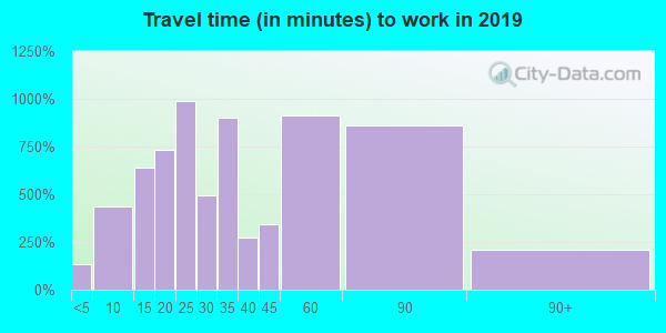 48451 zip code travel time to work (commute)