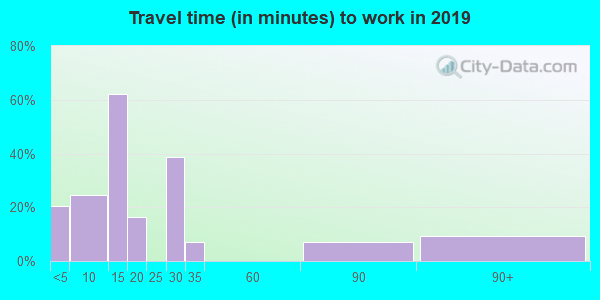 48502 zip code travel time to work (commute)